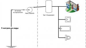 На какое расстояние можно отдалить насос от скважины?